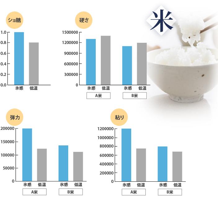 氷感熟成米の食味値分析