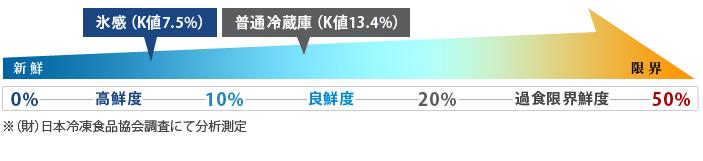 マグロの鮮度を日本冷凍食品協会調査にて測定した結果