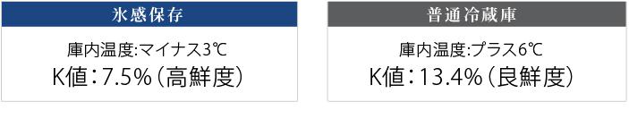 氷感保存と普通冷蔵庫のマグロの鮮度比較